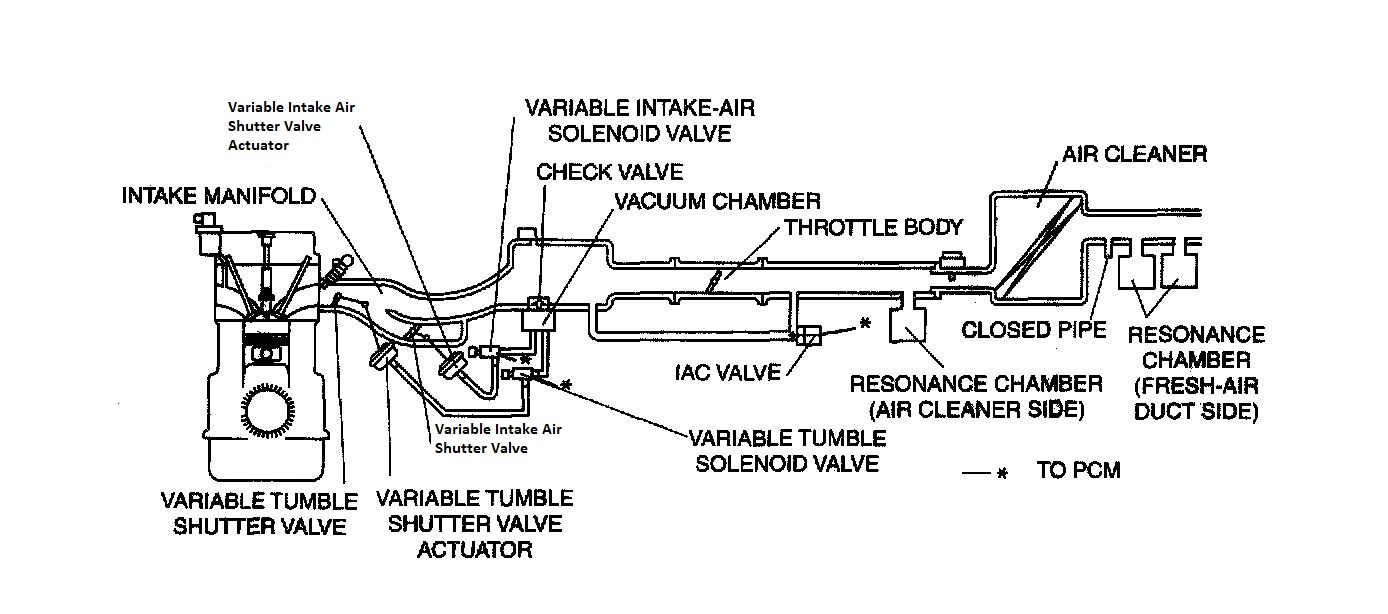 variable tumble control system shutter valve